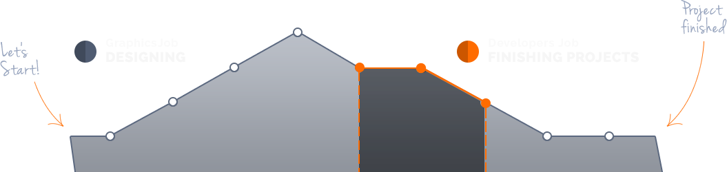 about-graph